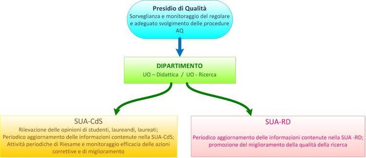 PQA - Diagramma di flusso