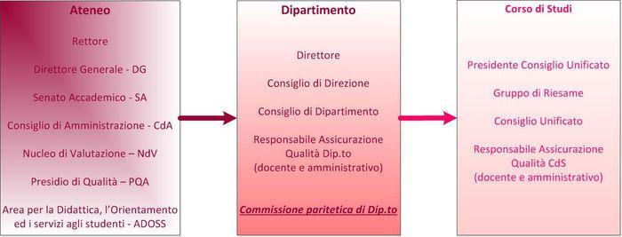 Diagramma Responsabilità